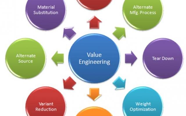 یک تحقیق آموزنده ی خوب با موضوع مهندسی ارزش و اقتصاد مقاومتی بهتون بدم.