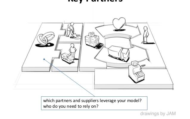 با تجربه ای که دارم، بوم مدل کسب و کار شما را به شکلی حرفه ای طراحی کنم