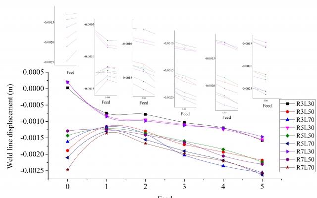 با نرم افزار اریجین Origin گراف های مختلفی رو  بکشم که توی مقاله به چشم بیاد