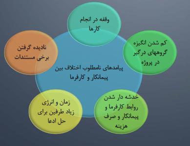 صفحات فارسی شما را تایپ کنم