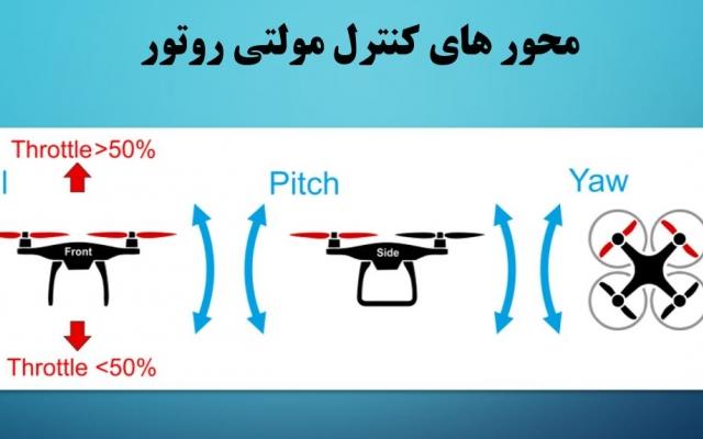 به شما به صورت کامل نحوه طراحی،ساخت و پرواز ربات پرنده (کواد کوپتر)رو آموزش بدم