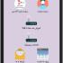 اپلیکیشن موبایل برای سایت شما بسازم